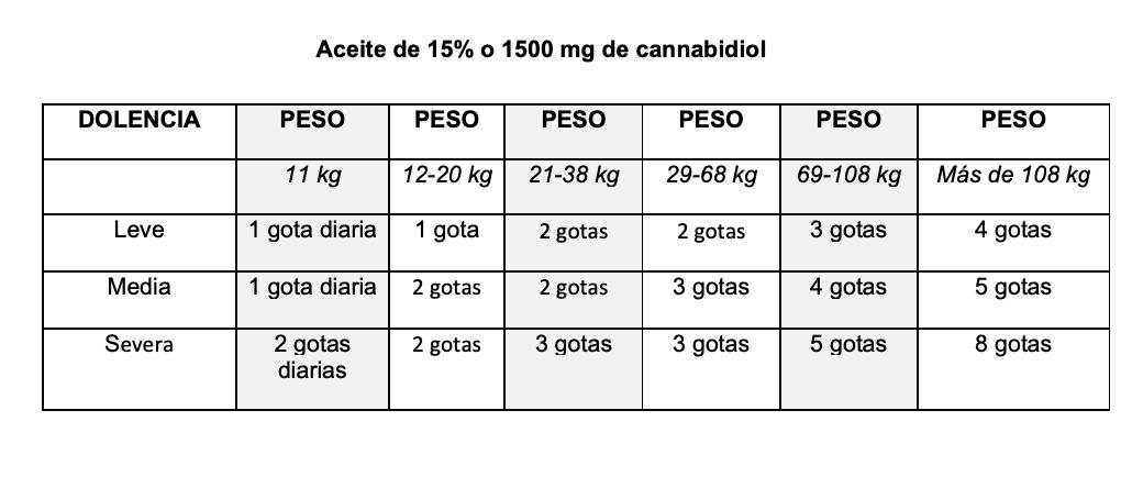 DOSIS ACEITE 15% CBD